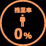 残業率0%